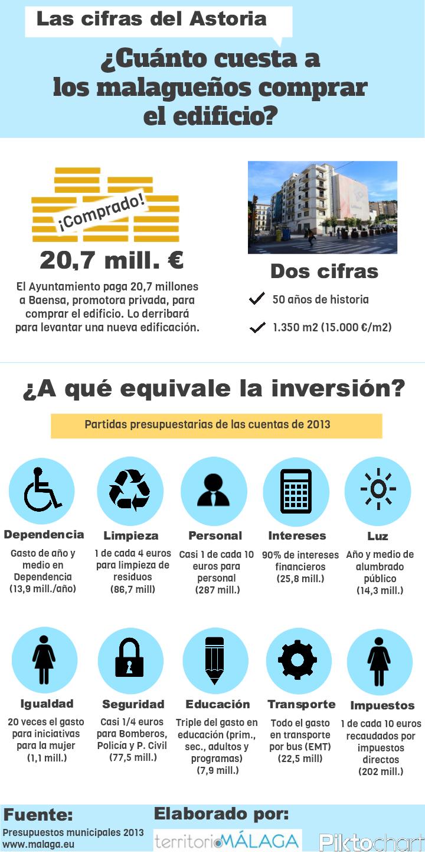 Infografía Astoria